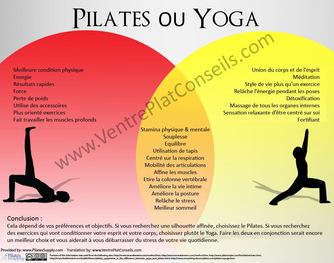 power yoga pose pour perdre du poids